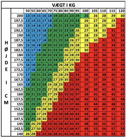 BMI skema